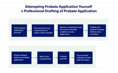 Probate Explained